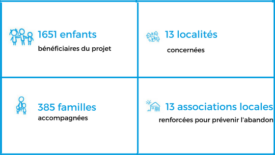 infographie-projet-recorde-burkinafaso-mali