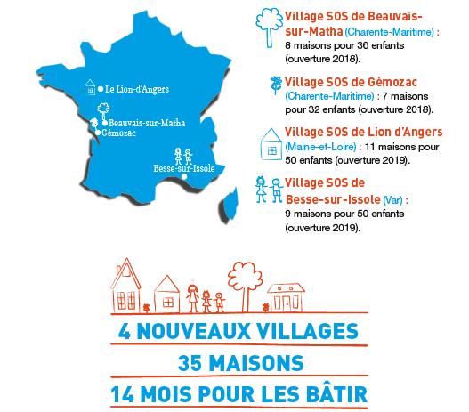 Ouverture de  4 nouveaux villages en France